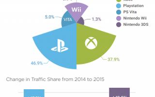 Más usuarios de PS4 que de XOne visitan Pornhub