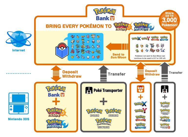 Banco Pokemon actualizado para Pokemon Sun y Moon